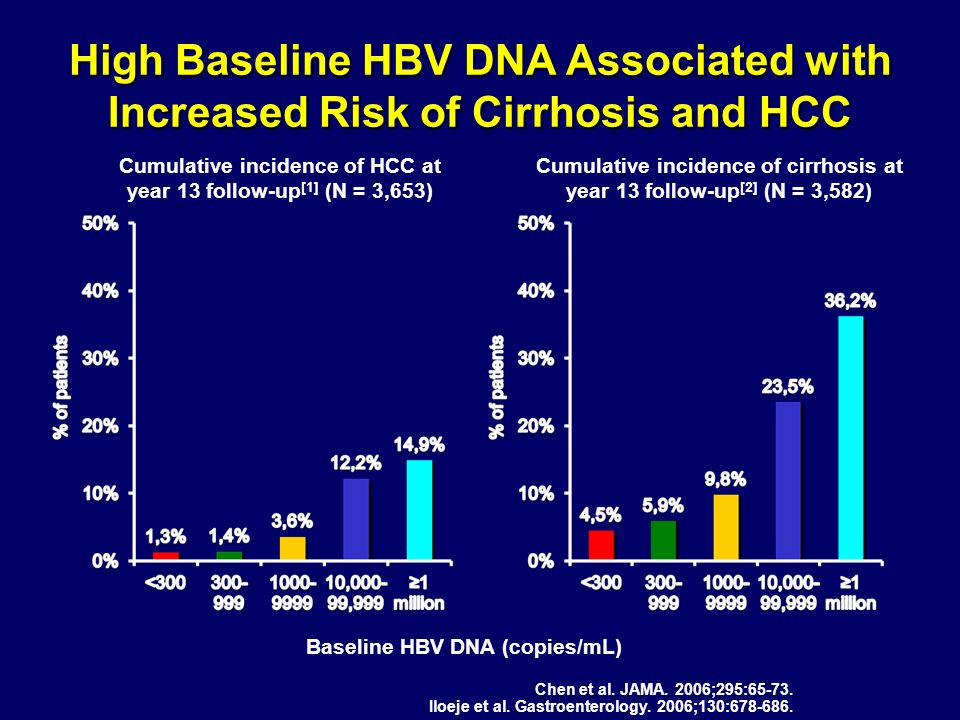 High Baseline HBV DNA Associated with Increased Risk of Cirrhosis and HCC