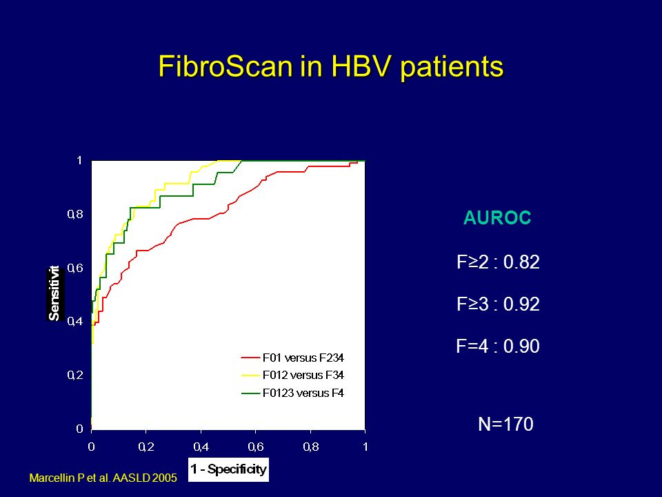 FibroScan in HBV patients