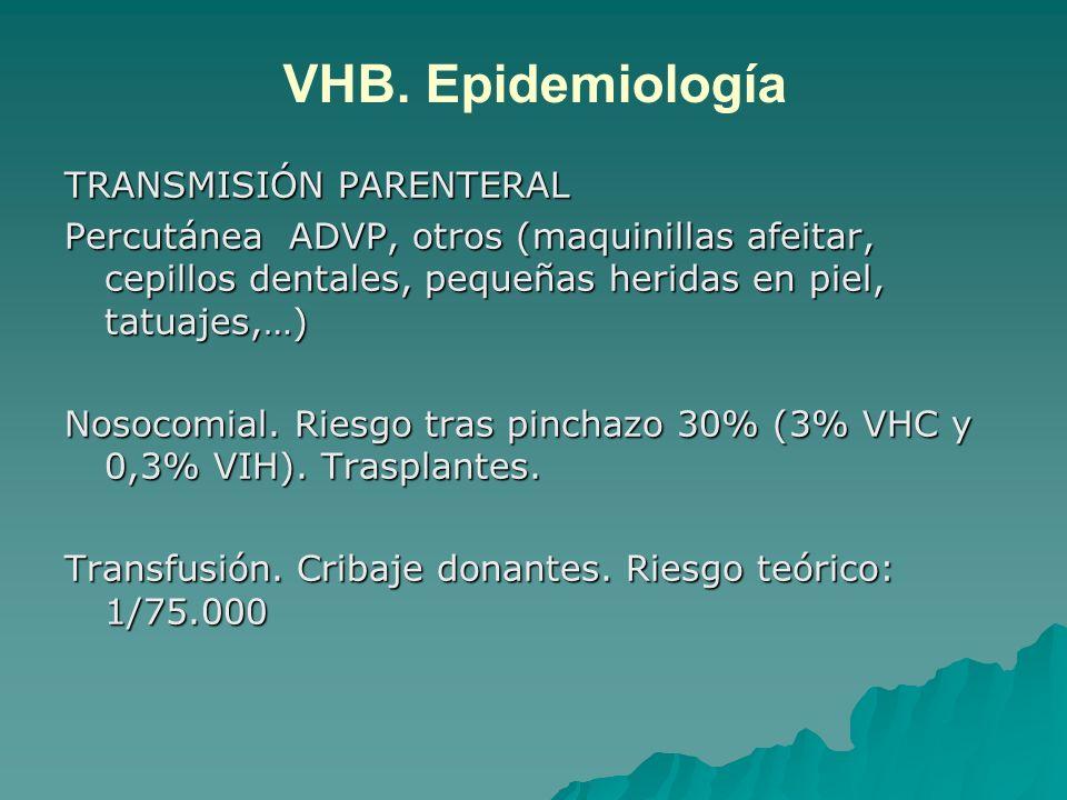 VHB. Epidemiología TRANSMISIÓN PARENTERAL