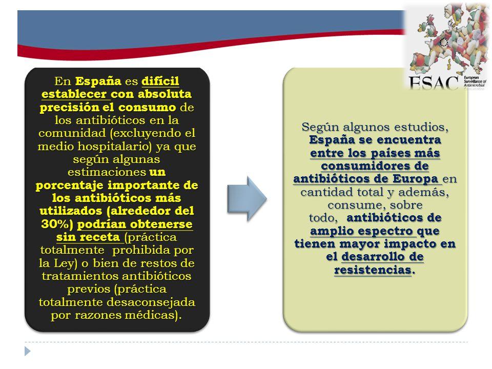 En España es difícil establecer con absoluta precisión el consumo de los antibióticos en la comunidad (excluyendo el medio hospitalario) ya que según algunas estimaciones un porcentaje importante de los antibióticos más utilizados (alrededor del 30%) podrían obtenerse sin receta (práctica totalmente prohibida por la Ley) o bien de restos de tratamientos antibióticos previos (práctica totalmente desaconsejada por razones médicas).