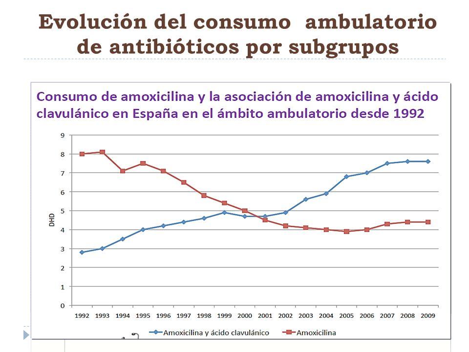 Evolución del consumo ambulatorio de antibióticos por subgrupos