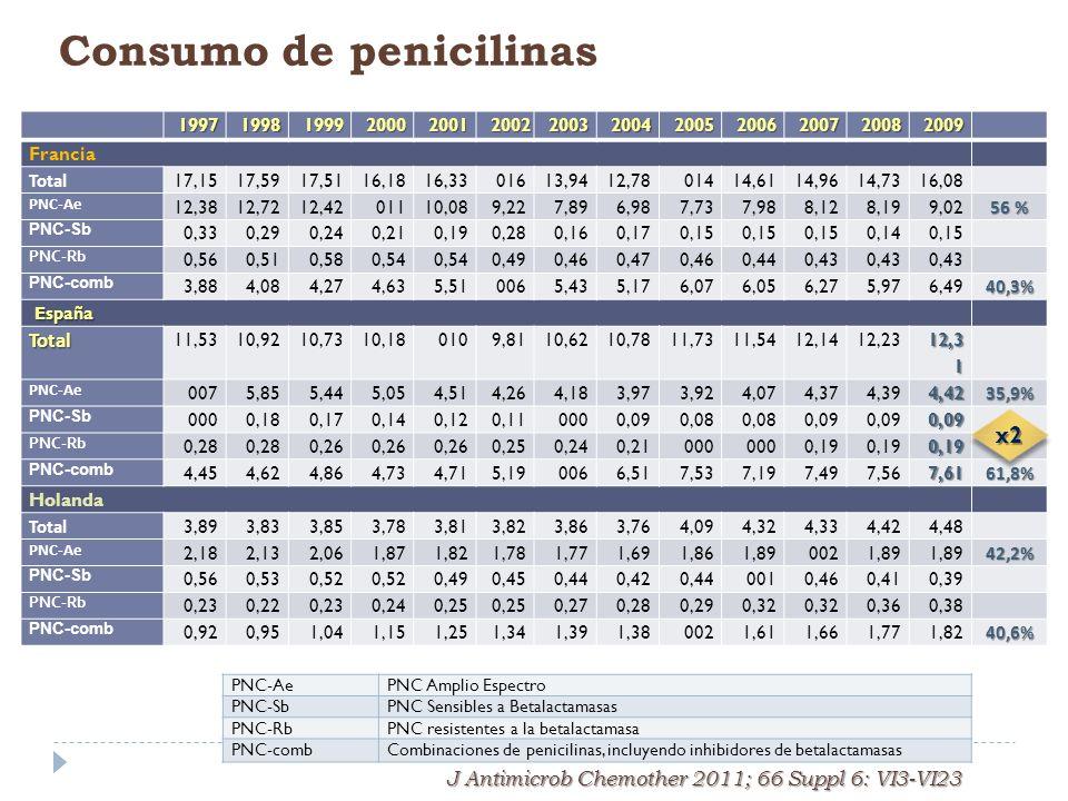 Consumo de penicilinas
