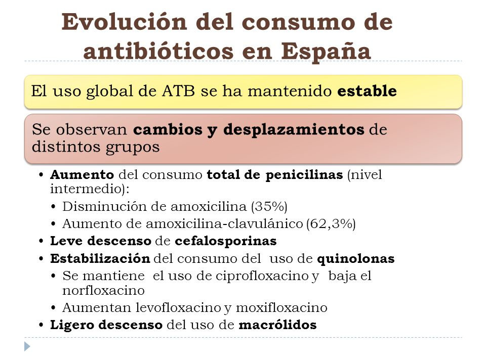 Evolución del consumo de antibióticos en España