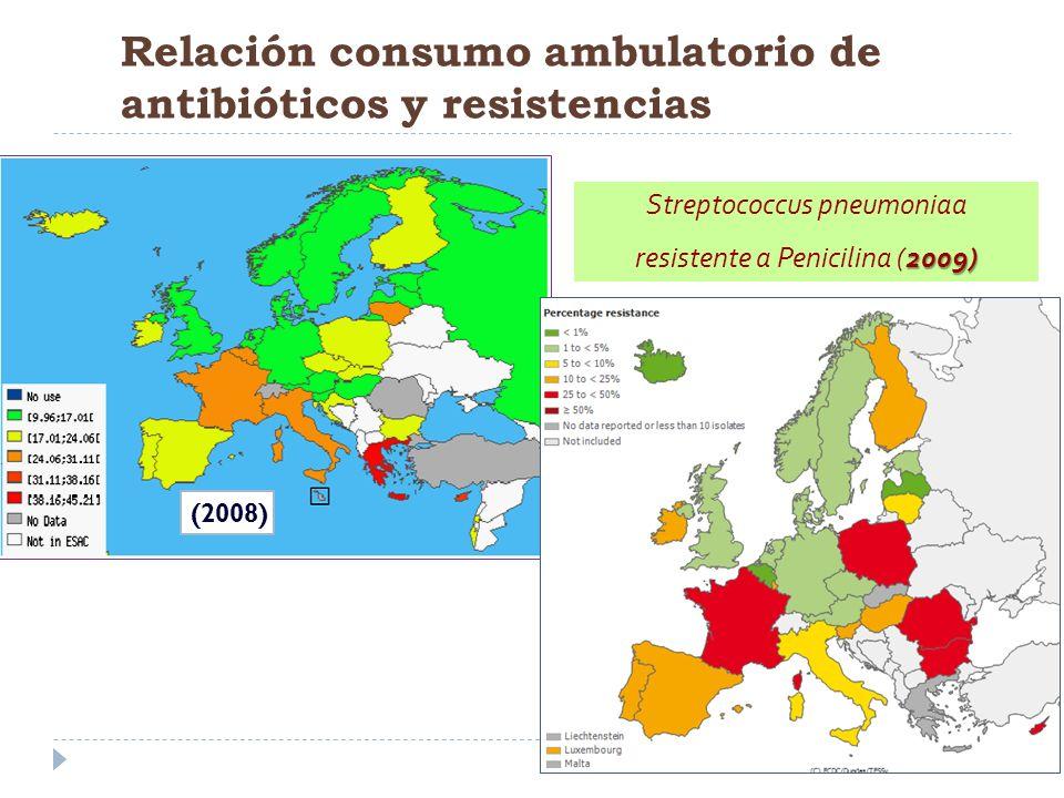 Relación consumo ambulatorio de antibióticos y resistencias