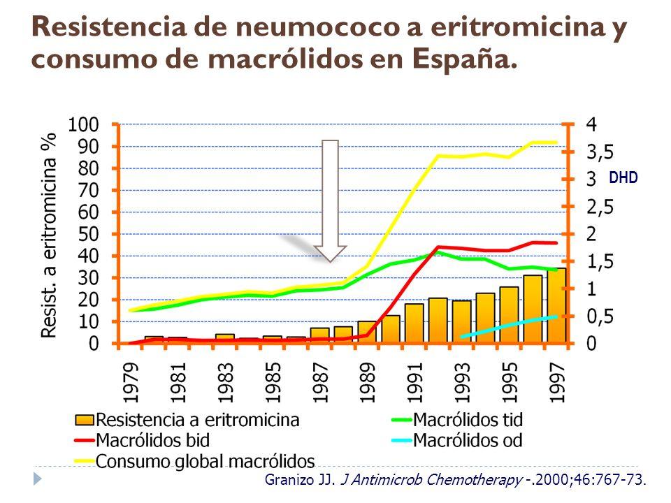 Resistencia de neumococo a eritromicina y consumo de macrólidos en España.
