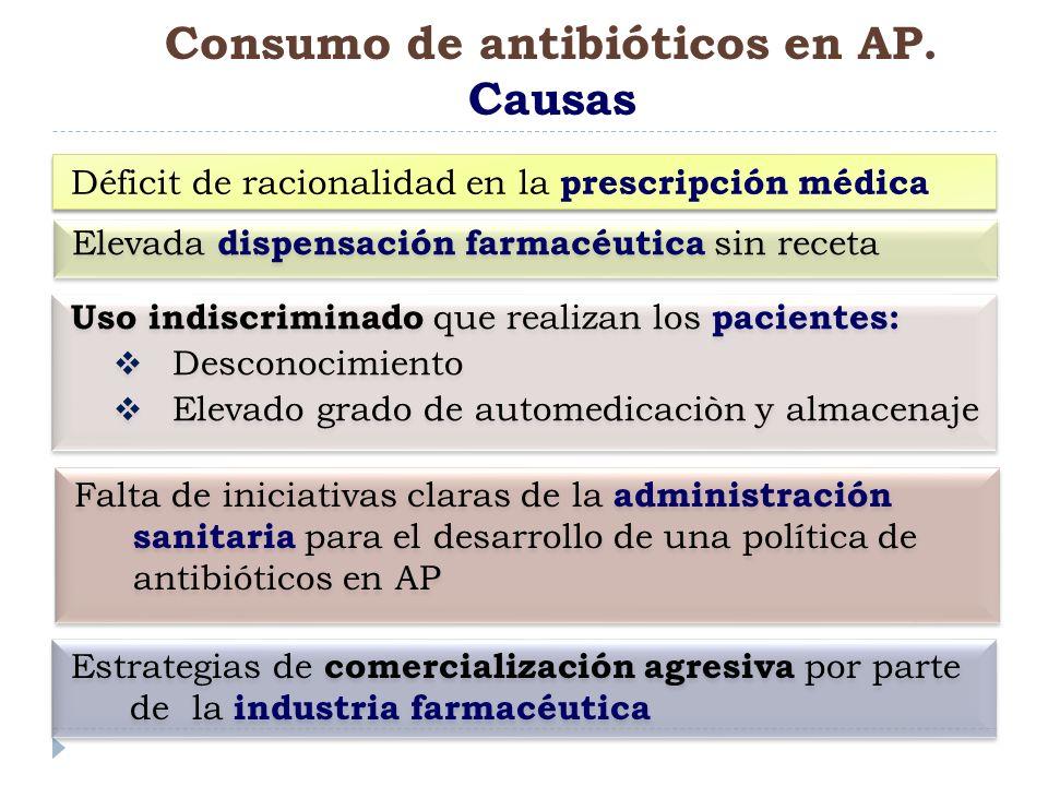 Consumo de antibióticos en AP. Causas
