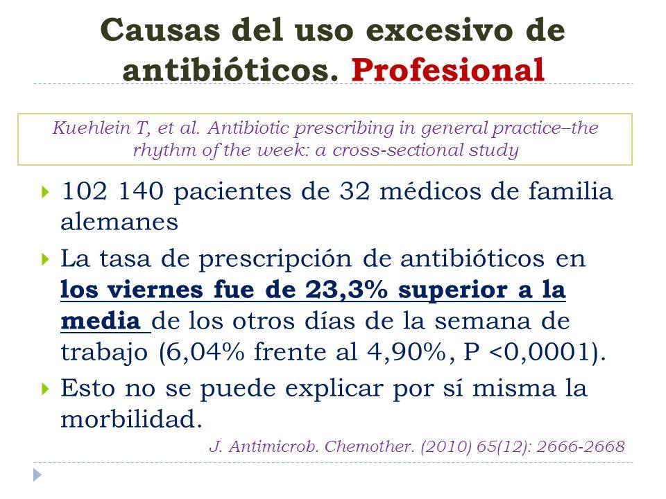 Causas del uso excesivo de antibióticos. Profesional