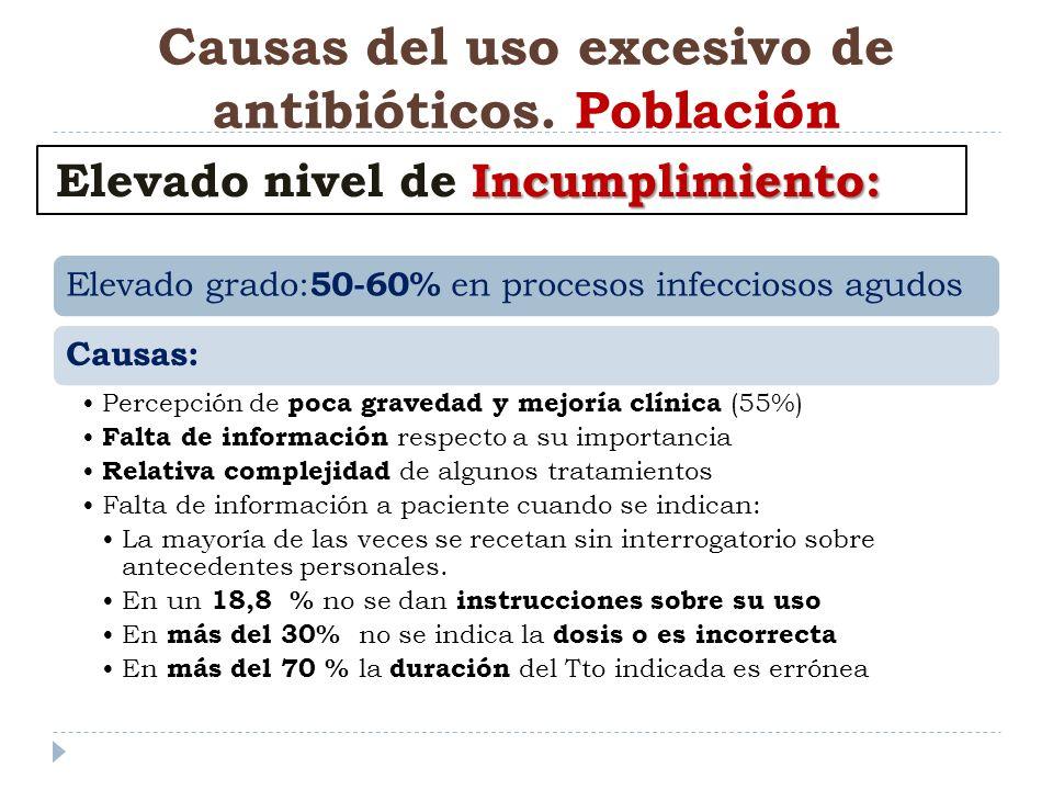 Causas del uso excesivo de antibióticos. Población