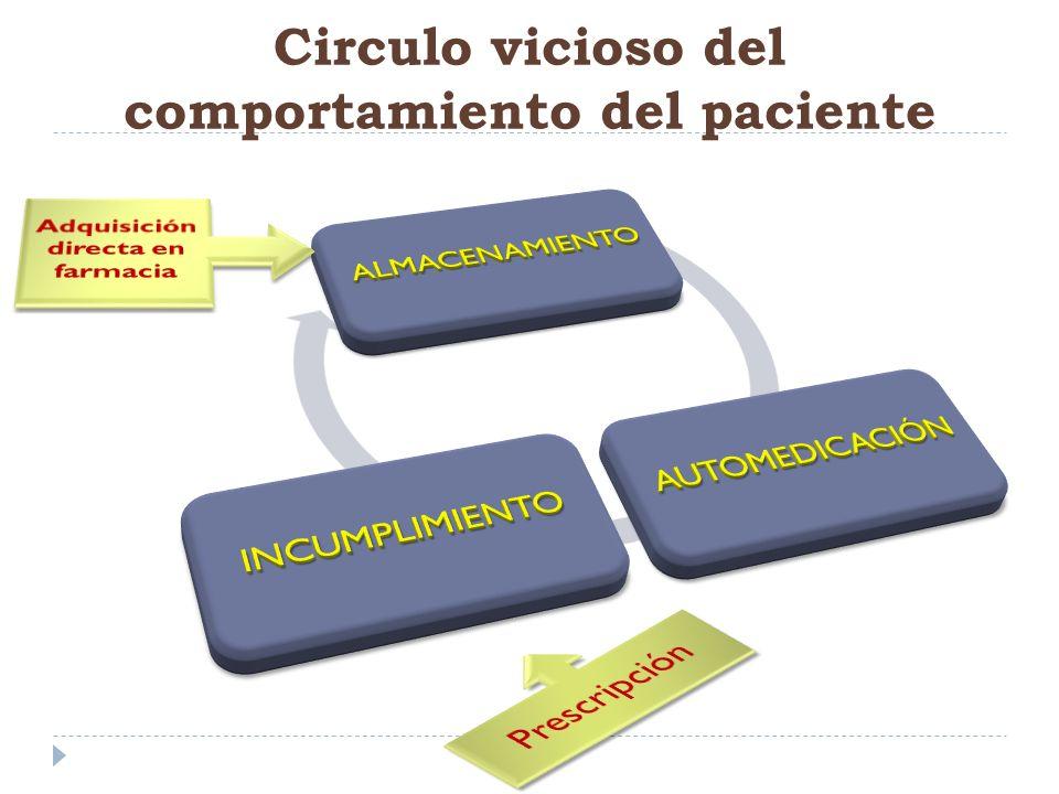 Circulo vicioso del comportamiento del paciente