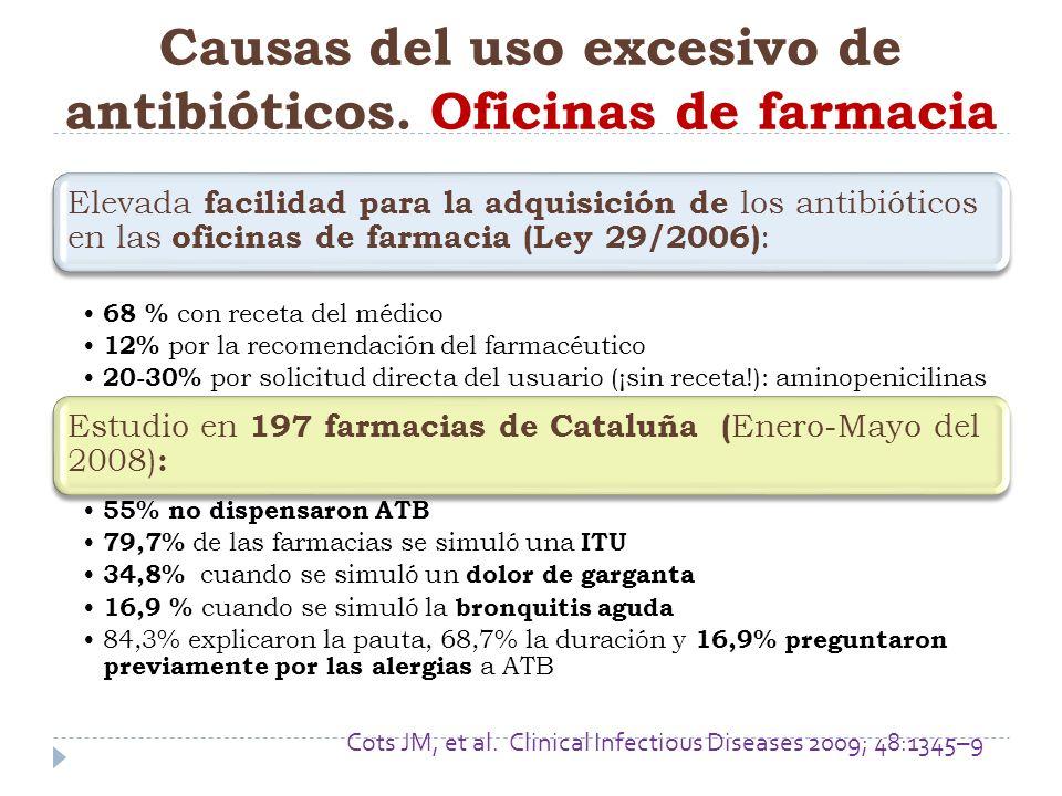 Causas del uso excesivo de antibióticos. Oficinas de farmacia
