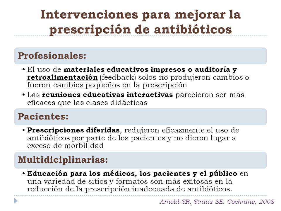 Intervenciones para mejorar la prescripción de antibióticos