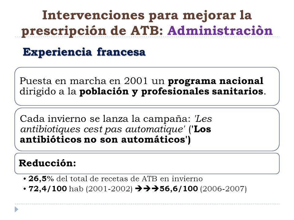 Intervenciones para mejorar la prescripción de ATB: Administraciòn