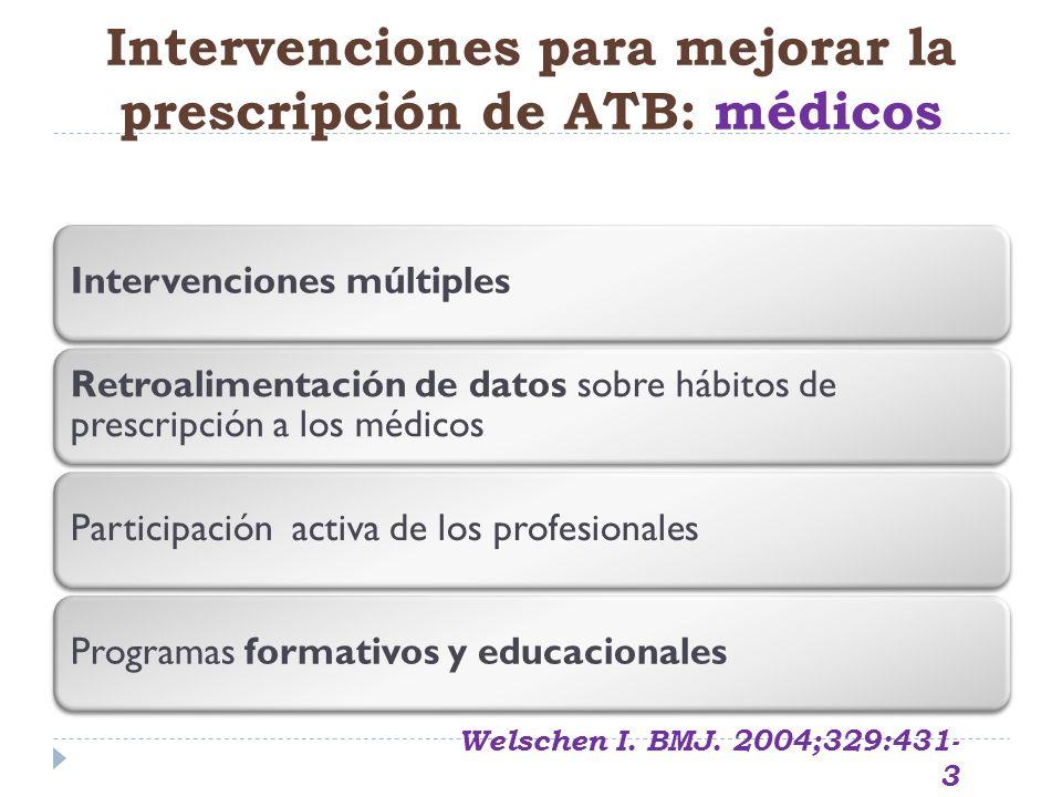 Intervenciones para mejorar la prescripción de ATB: médicos