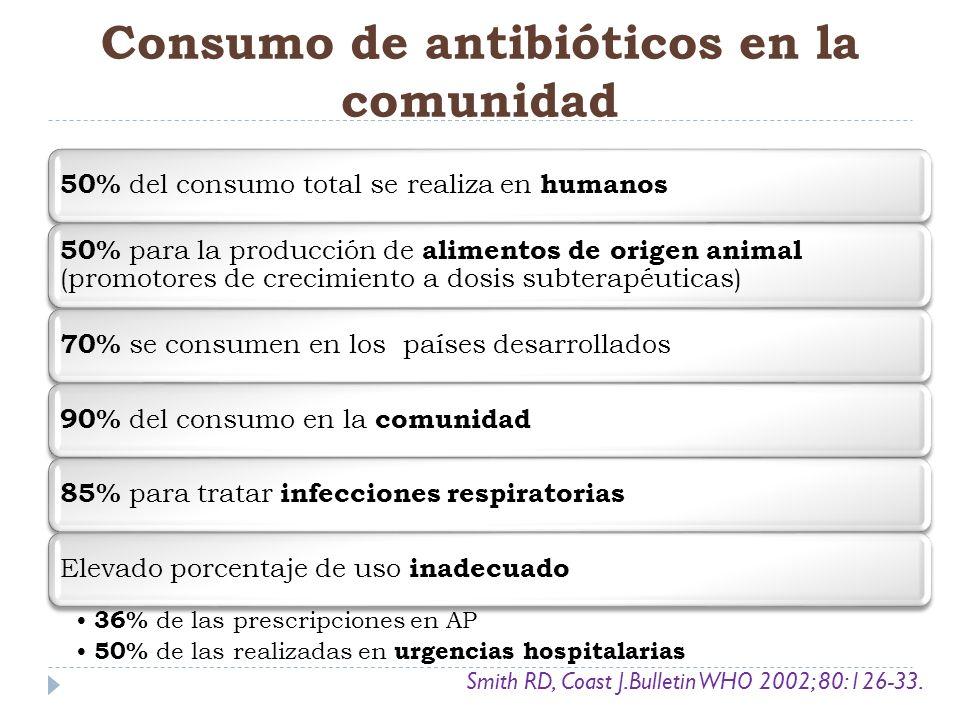 Consumo de antibióticos en la comunidad