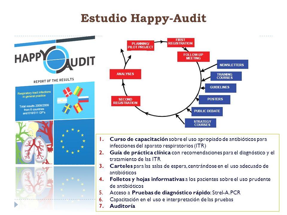 Estudio Happy-Audit Curso de capacitación sobre el uso apropiado de antibióticos para infecciones del aparato respiratorios (ITR)