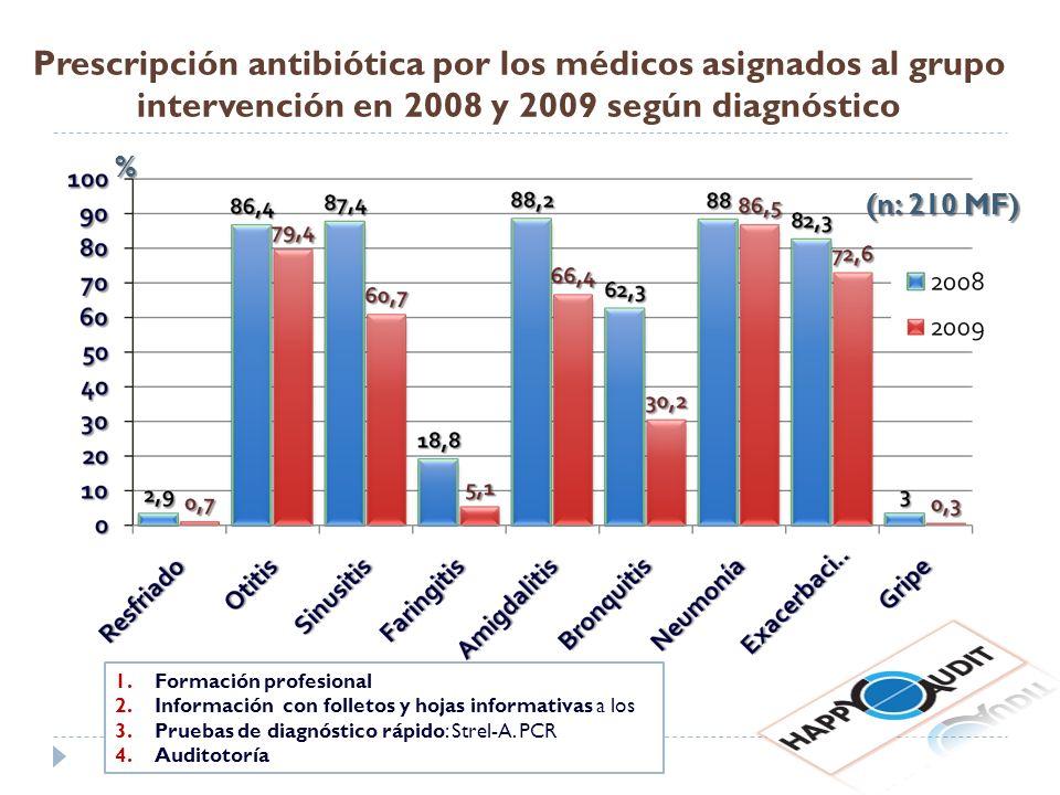 Prescripción antibiótica por los médicos asignados al grupo intervención en 2008 y 2009 según diagnóstico