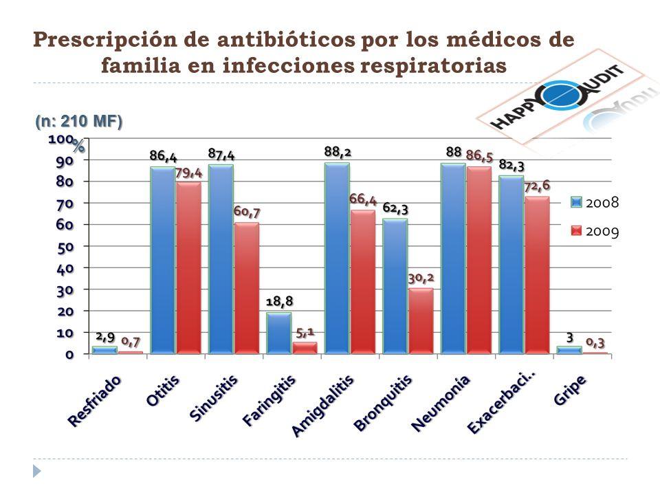 Prescripción de antibióticos por los médicos de familia en infecciones respiratorias
