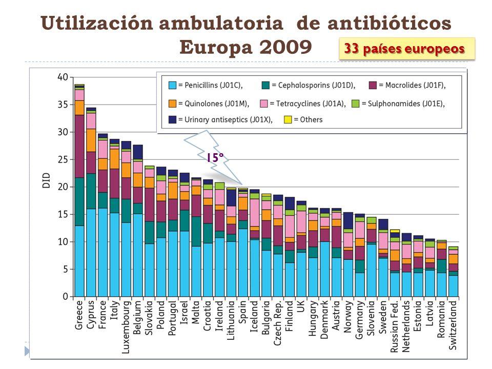 Utilización ambulatoria de antibióticos Europa 2009