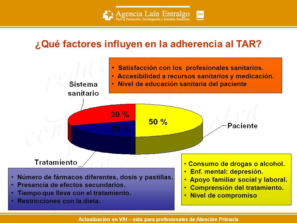 ¿Qué factores influyen en la adherencia al TAR
