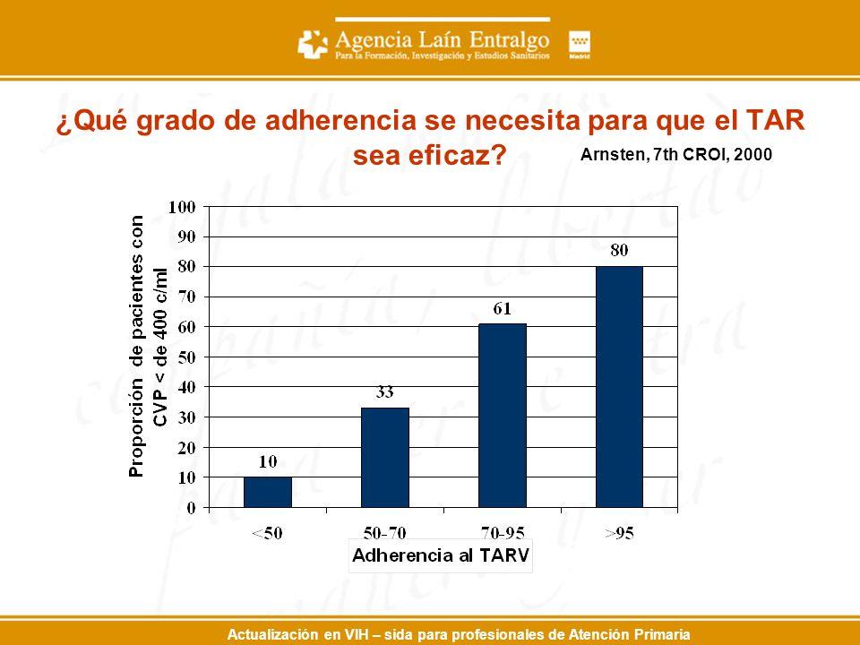 ¿Qué grado de adherencia se necesita para que el TAR sea eficaz