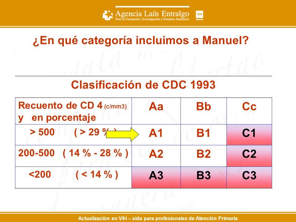 ¿En qué categoría incluimos a Manuel