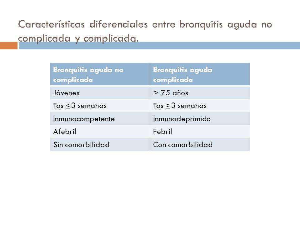 Características diferenciales entre bronquitis aguda no complicada y complicada.