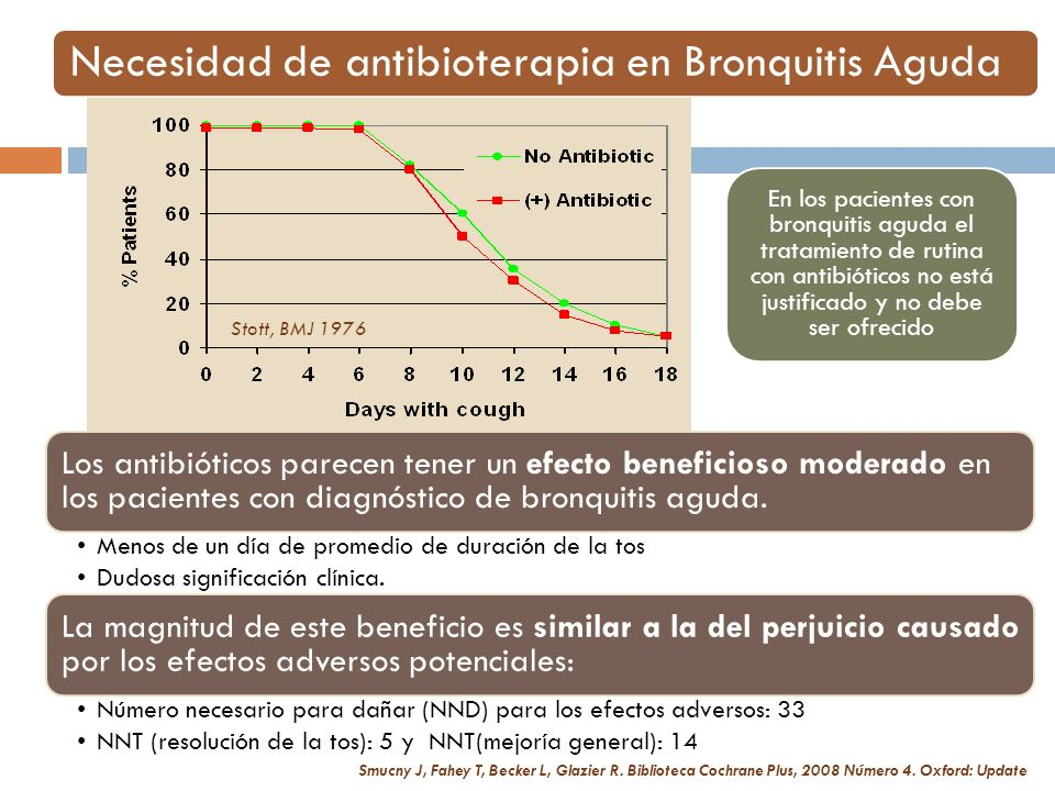 Necesidad de antibioterapia en Bronquitis Aguda