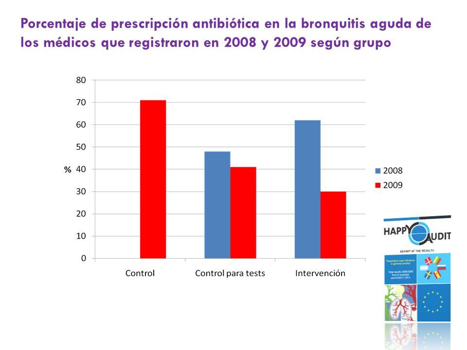 Porcentaje de prescripción antibiótica en la bronquitis aguda de los médicos que registraron en 2008 y 2009 según grupo