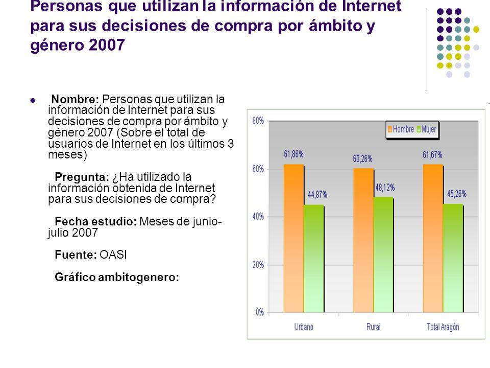 Personas que utilizan la información de Internet para sus decisiones de compra por ámbito y género 2007