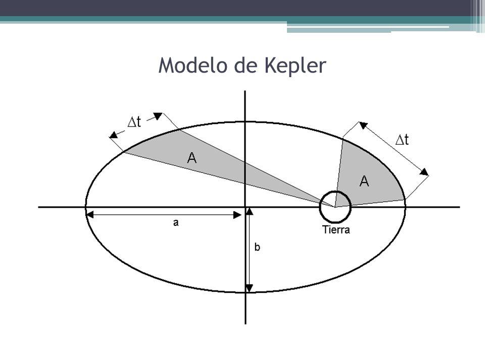 Modelo de Kepler