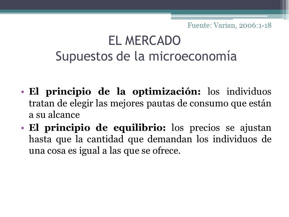 EL MERCADO Supuestos de la microeconomía