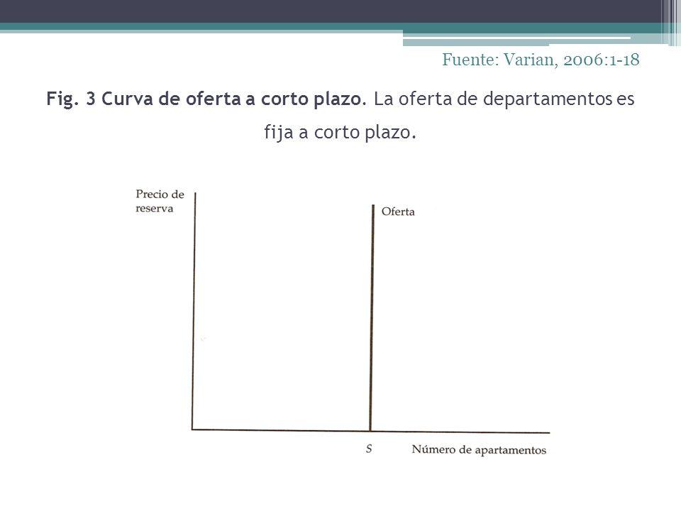 Fuente: Varian, 2006:1-18 Fig. 3 Curva de oferta a corto plazo.