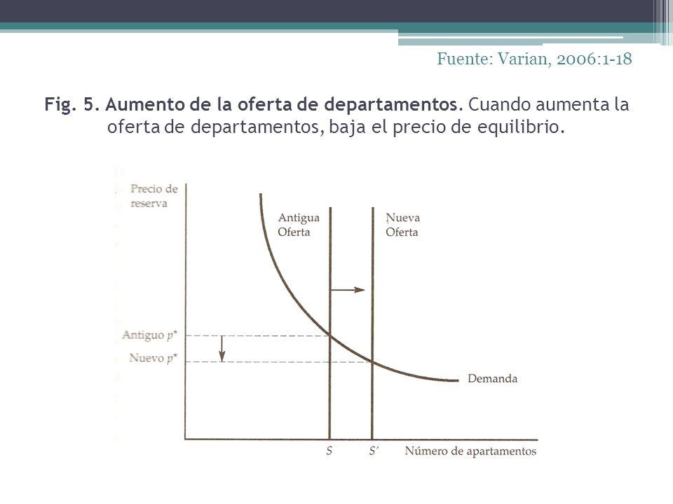 Fuente: Varian, 2006:1-18 Fig. 5. Aumento de la oferta de departamentos.