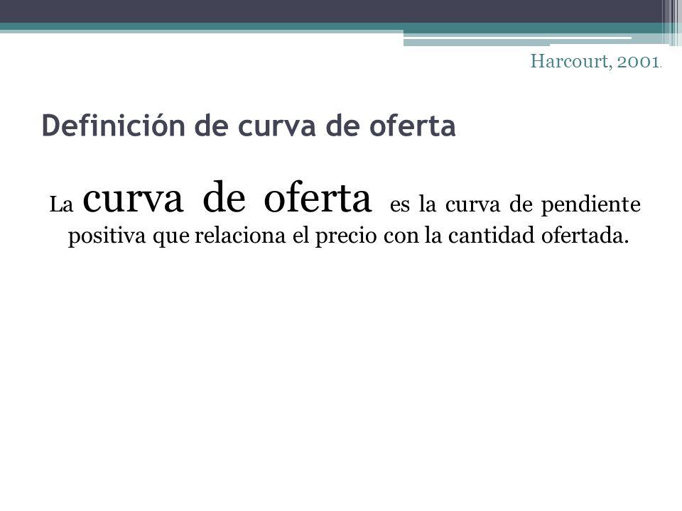 Definición de curva de oferta
