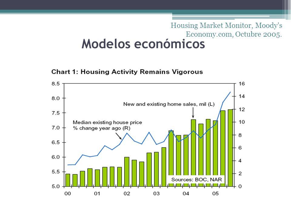 Housing Market Monitor, Moody s Economy.com, Octubre 2005.