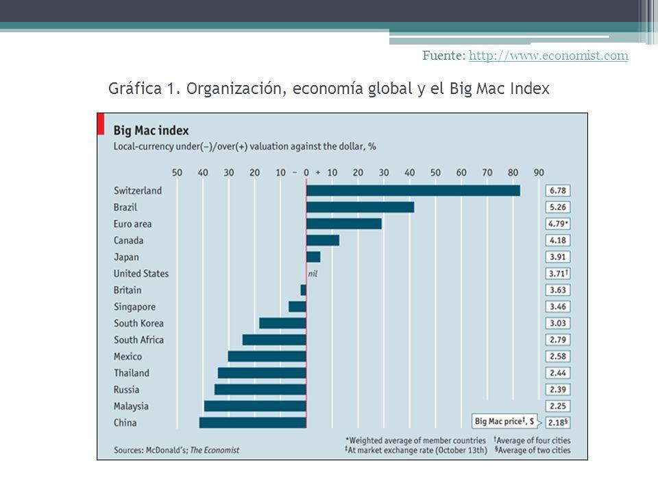 Gráfica 1. Organización, economía global y el Big Mac Index