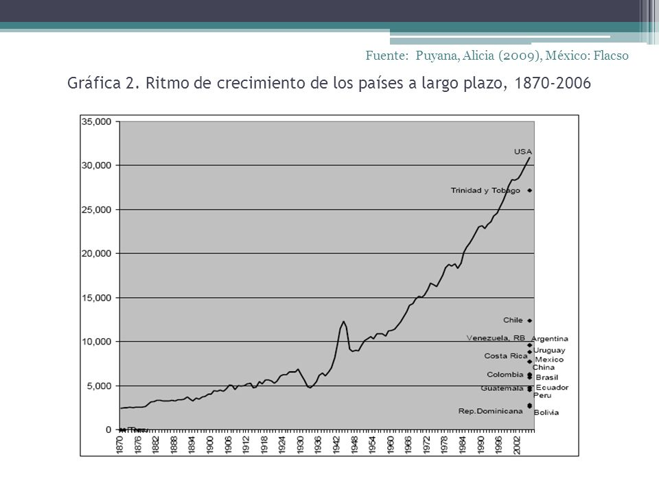 Gráfica 2. Ritmo de crecimiento de los países a largo plazo, 1870-2006