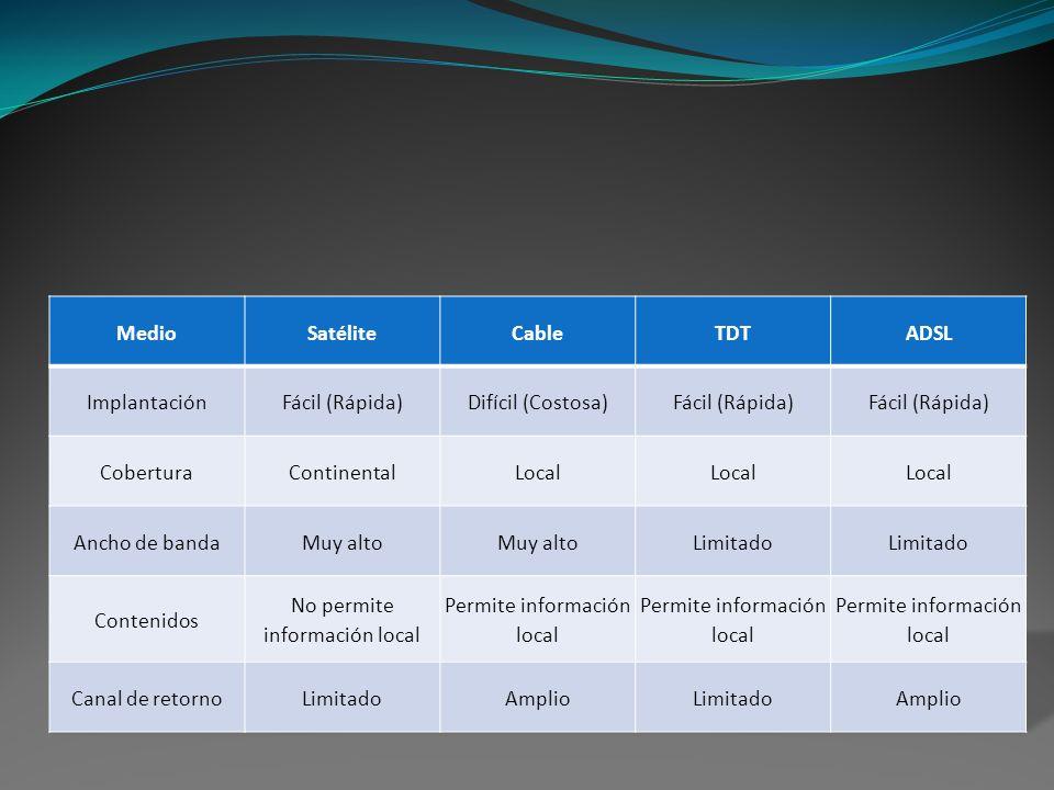 Medio Satélite Cable TDT ADSL
