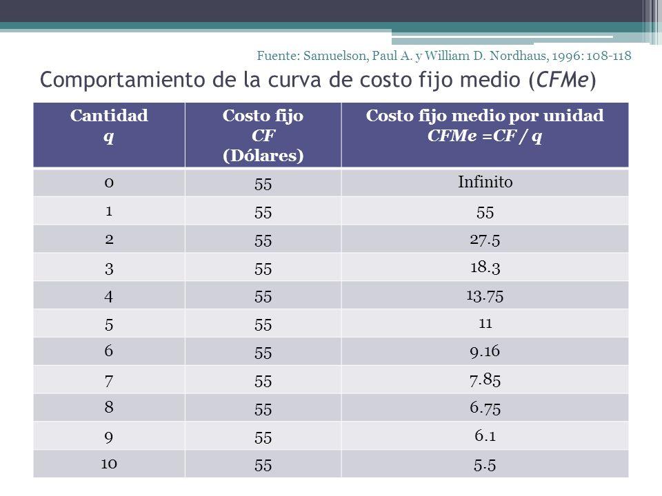 Comportamiento de la curva de costo fijo medio (CFMe)