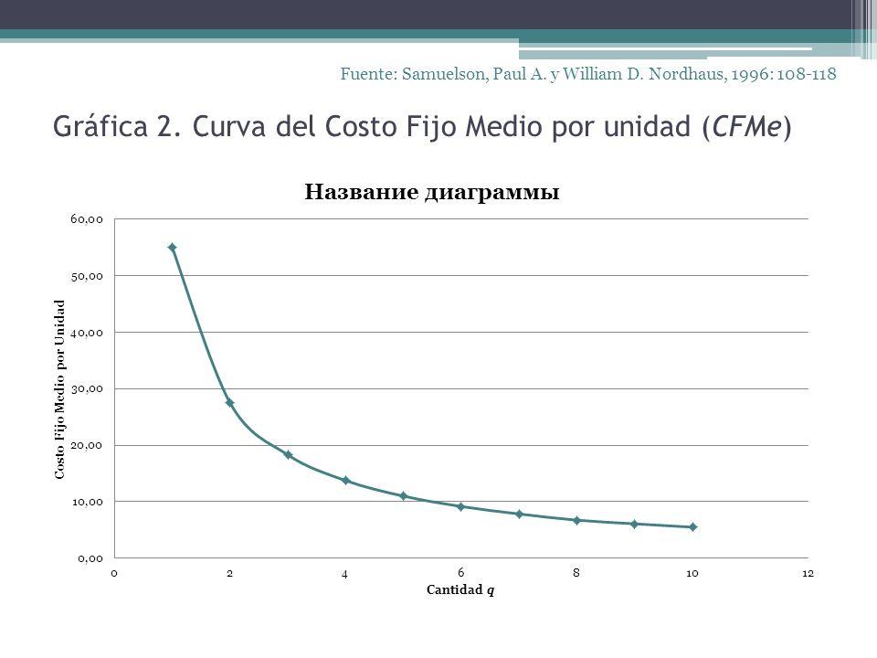 Gráfica 2. Curva del Costo Fijo Medio por unidad (CFMe)