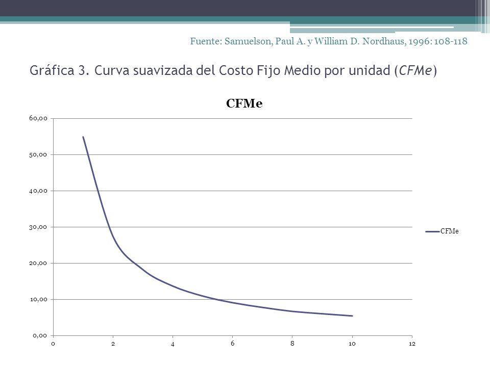 Gráfica 3. Curva suavizada del Costo Fijo Medio por unidad (CFMe)