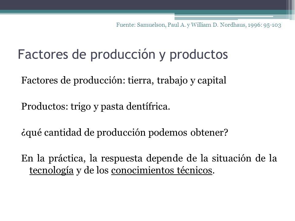 Factores de producción y productos