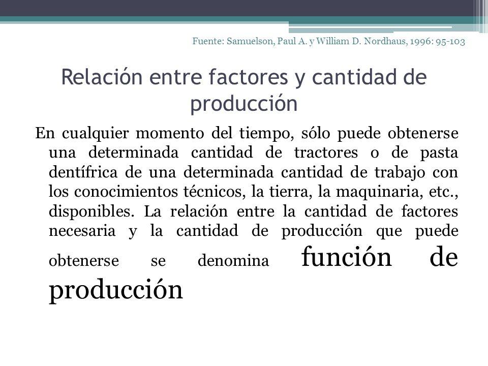 Relación entre factores y cantidad de producción