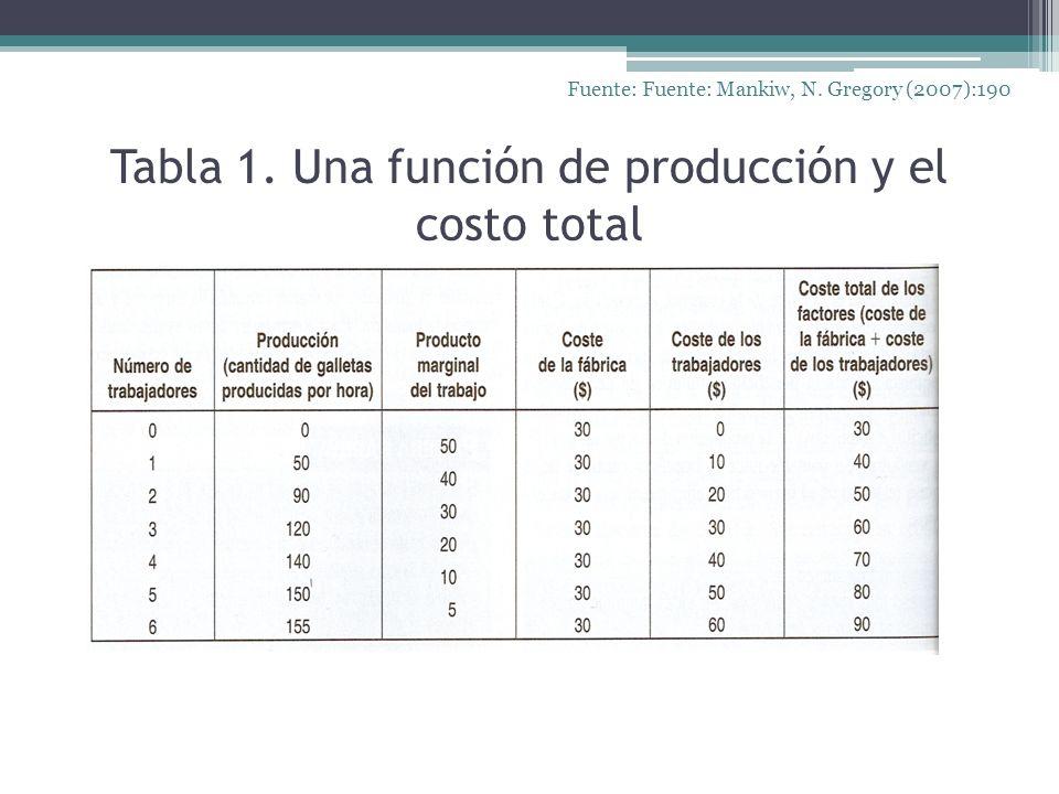 Tabla 1. Una función de producción y el costo total