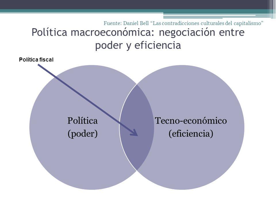 Política macroeconómica: negociación entre poder y eficiencia