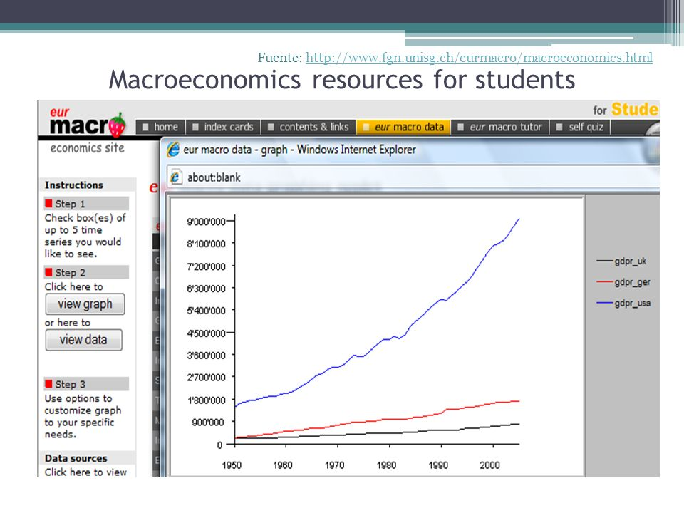 Macroeconomics resources for students