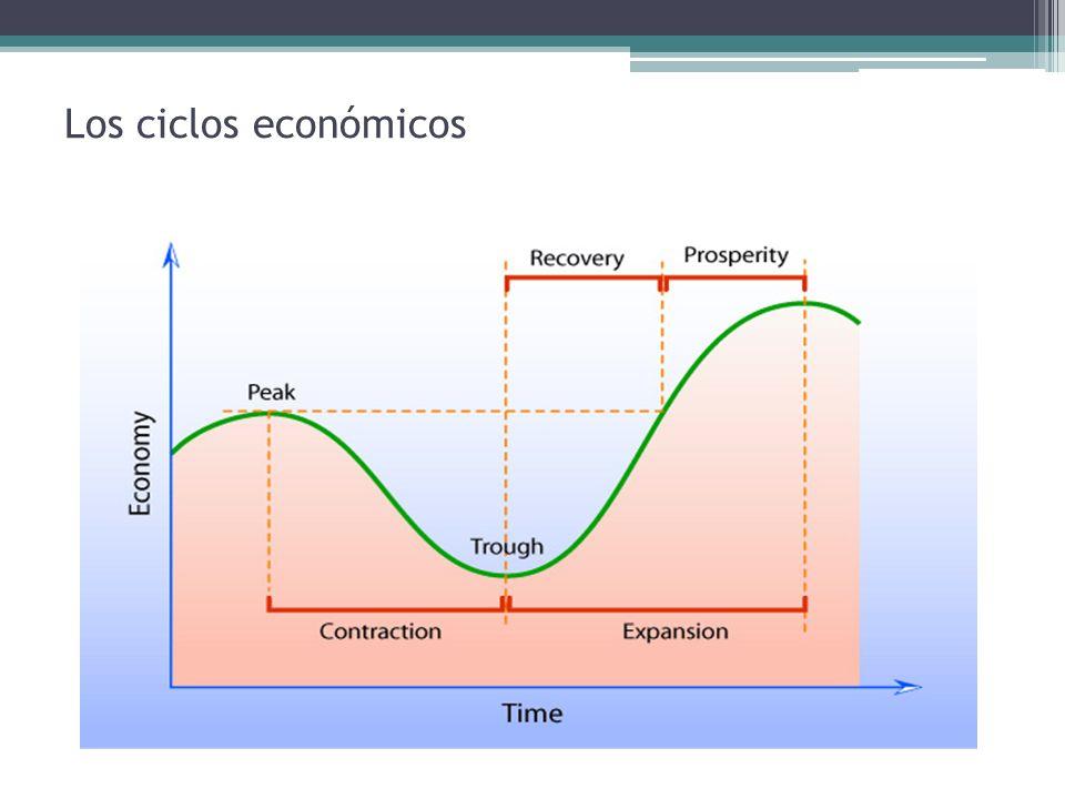 Los ciclos económicos