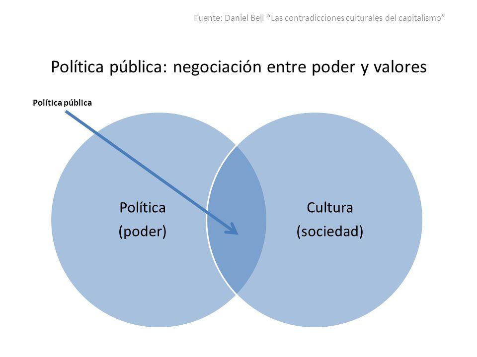 Política pública: negociación entre poder y valores