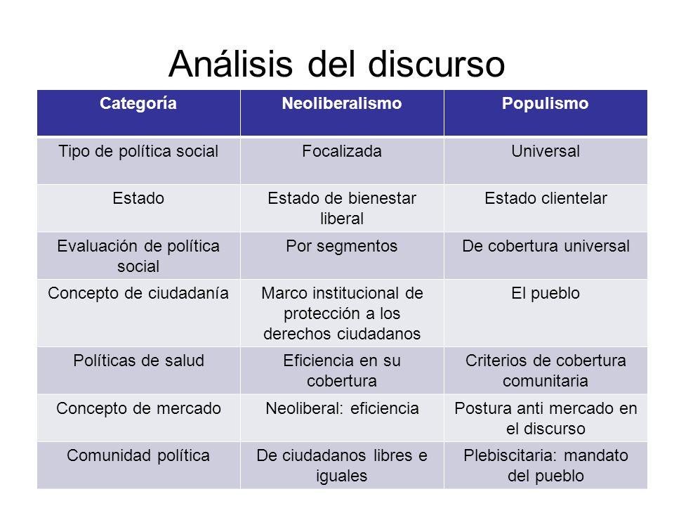 Análisis del discurso Categoría Neoliberalismo Populismo