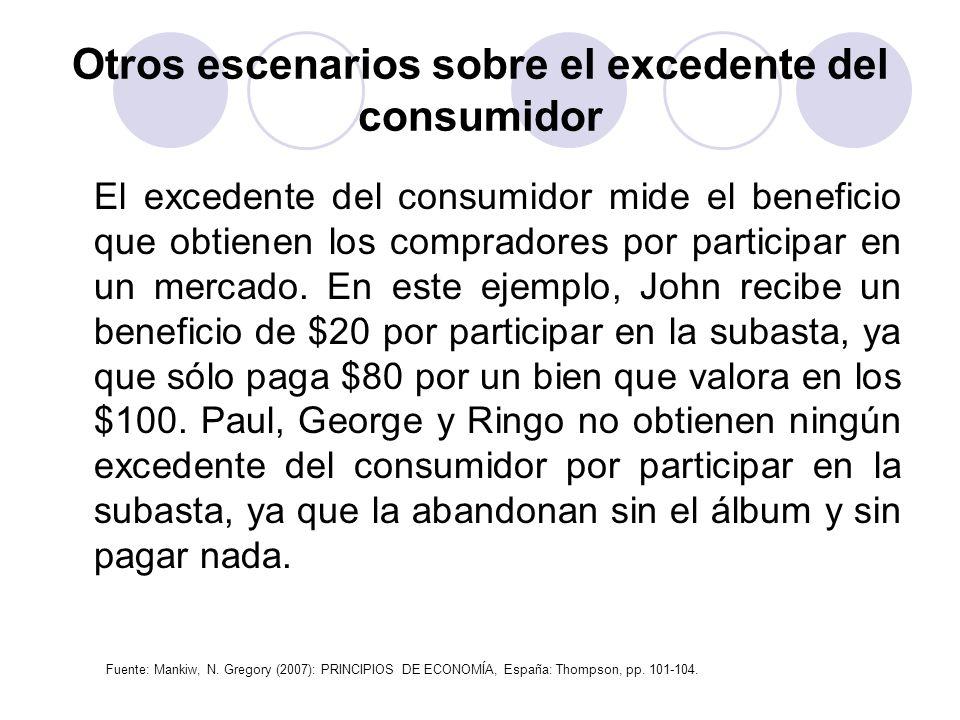 Otros escenarios sobre el excedente del consumidor